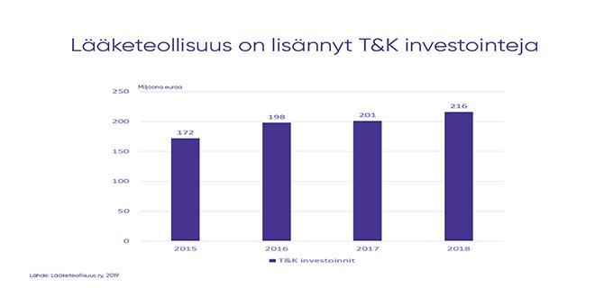 Lääketeollisuuden T&K-investoinnit kasvoivat yli kuusi prosenttia vuonna 2018