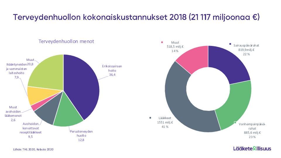 Terveydenhuollon tilastot 2018